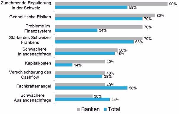 Chart-blog-banking-cfo