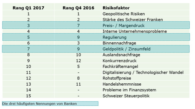 Cfo-risiken-banken-blog