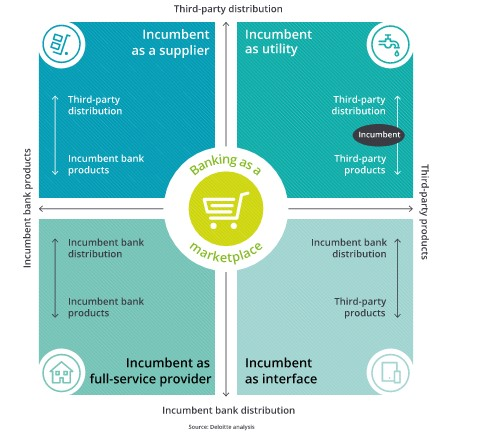 Ch-blog-banking-as-a-marketplace
