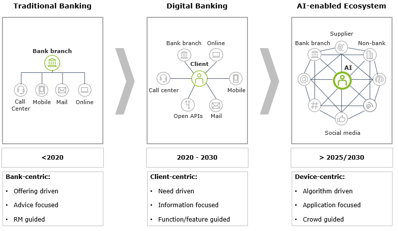 The shift to digital banking – Playing the long game right