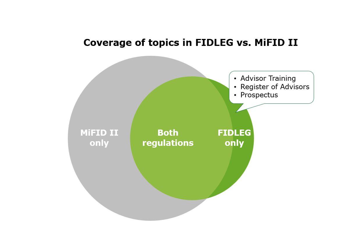 FIDLEG – Beyond MiFID II experiences - Banking blog