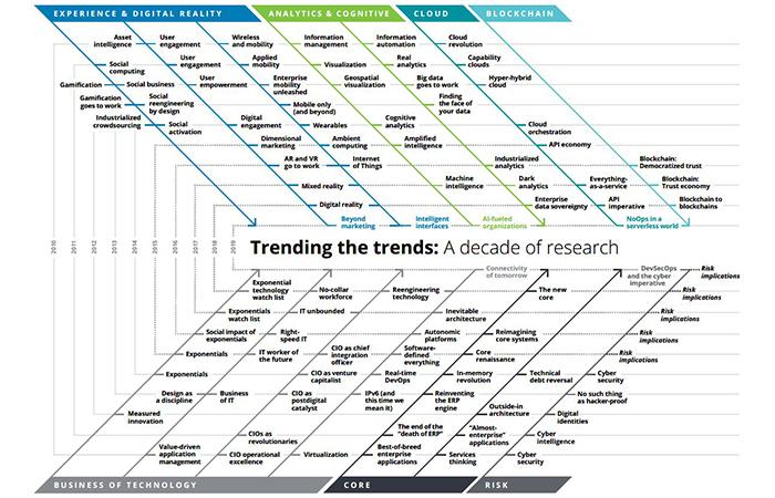 Deloitte-ch-blog-tech-trends-2019-inline-image