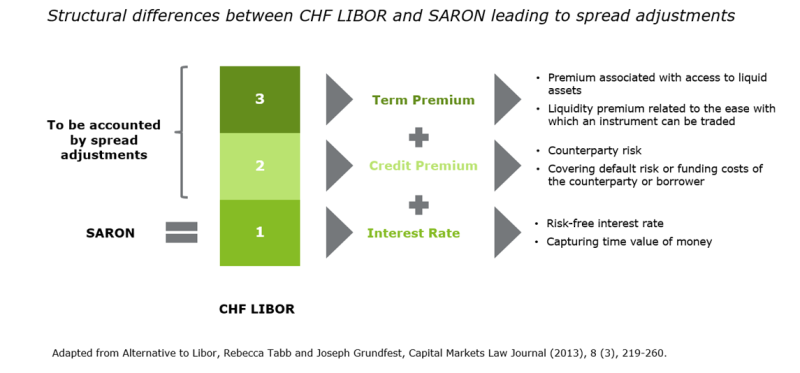 Structural difference CHF LIBOR and SARON