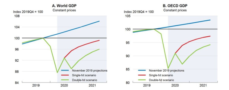 GDP forecasts_OECD