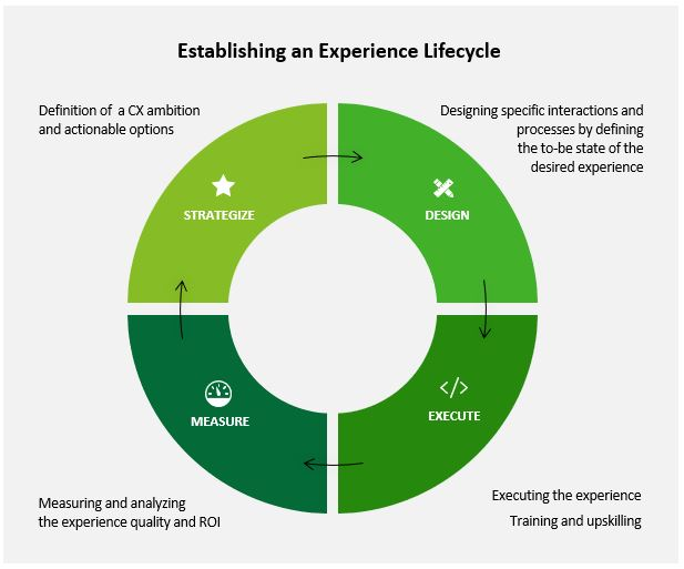 Establishing an Experience Lifecycle